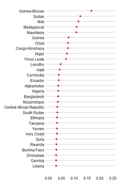 2013 Coup Risk Estimates