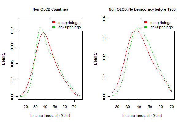 inequality_and_uprisings_subsets