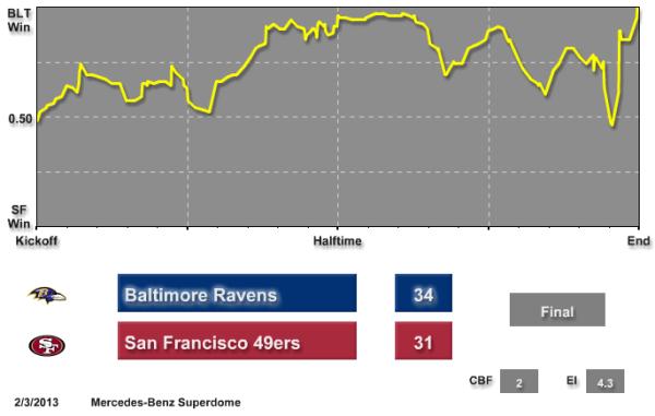 ravens_49ers_realtime_forecast
