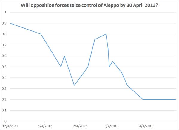 gjp aleppo chart