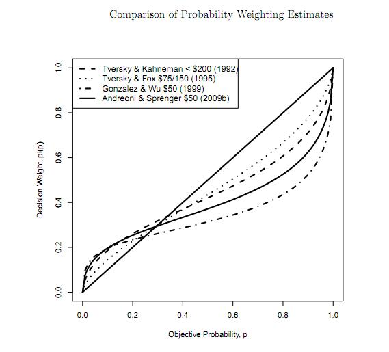 probability weighting estimates