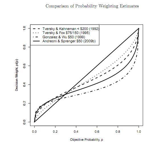 probability weighting estimates