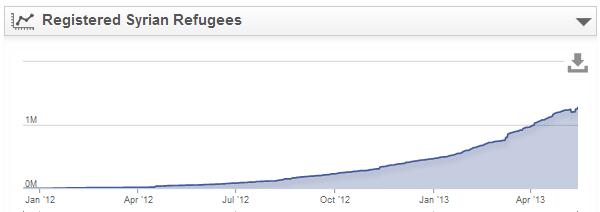 UNHCR syria refugee plot