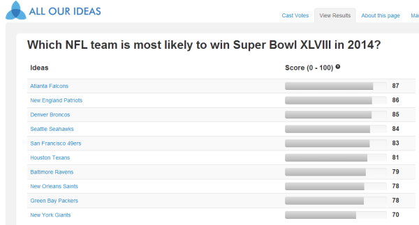 allourideas 2014 super bowl survey results 20130811