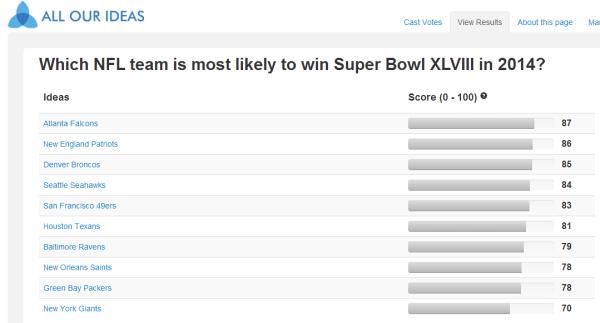 allourideas 2014 super bowl survey results 20130811