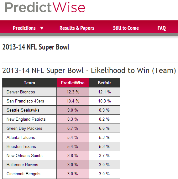 predictwise 2014 super bowl forecast 20130811