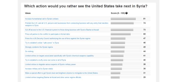 syria wiki survey results 20130903 0842