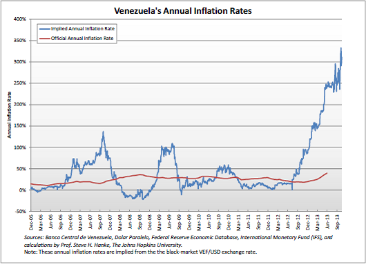 venezuela_chart_22