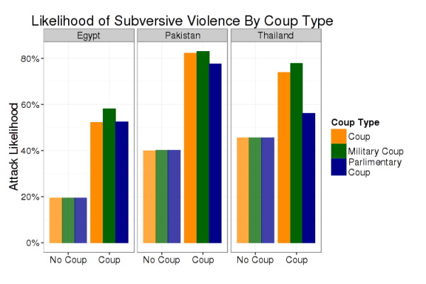 Attack Likelihood by Coup Type