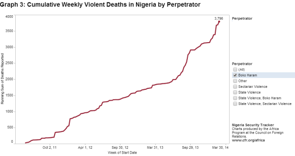 boko.haram.killings.chart.20140307