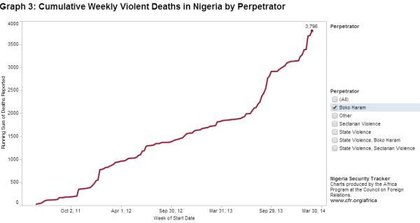 boko.haram.killings.chart.20140307