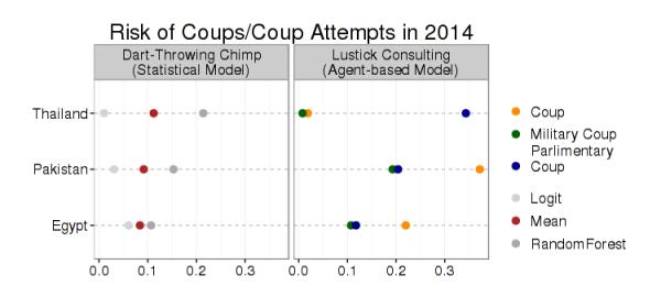 Coup Likelihoods Combined