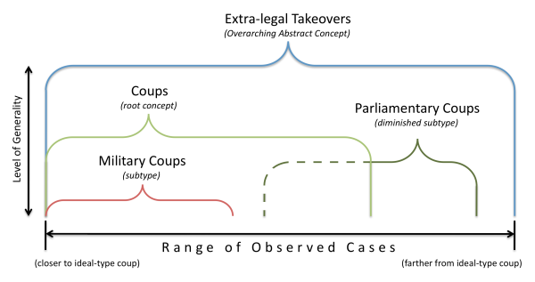 coup typology graphic