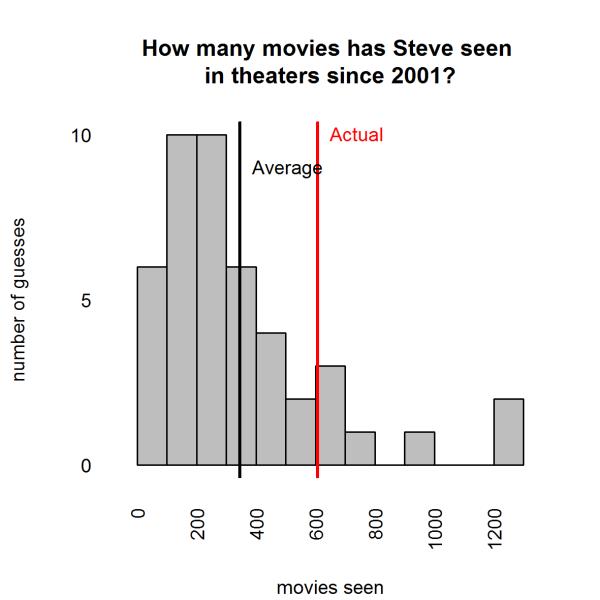 steve.movie.data.hist