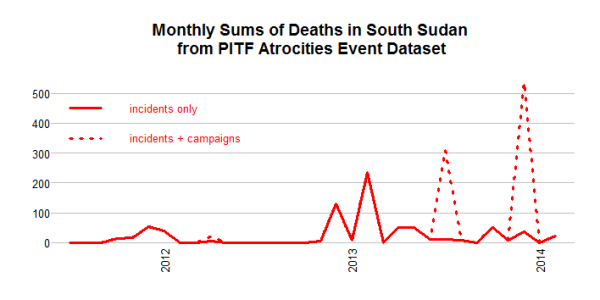 deaths.monthly.southsudan