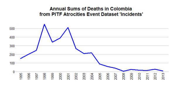 deaths.yearly.colombia