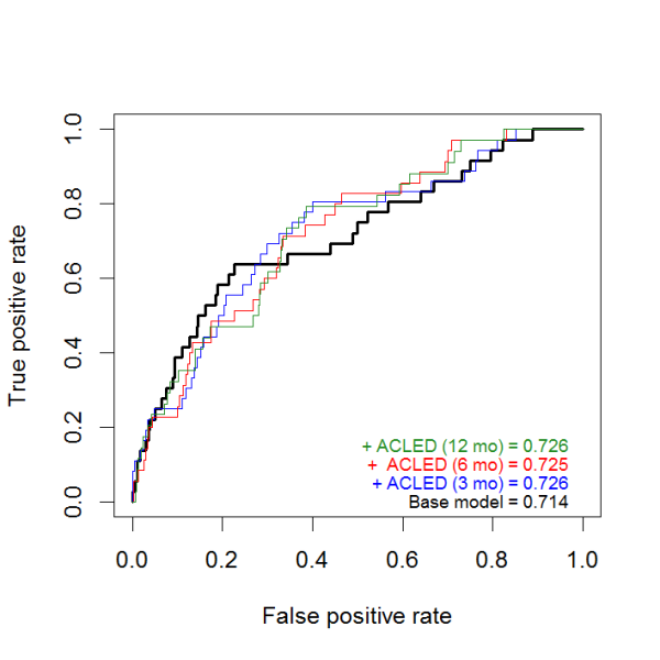 ROC Curves and AUC Scores from Five-Fold Cross-Validation of Coup Models Without and With ACLED Event Counts