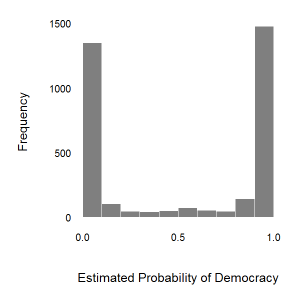 Estimated Probabilities of Democracy for All Countries Worldwide, 1989-2007