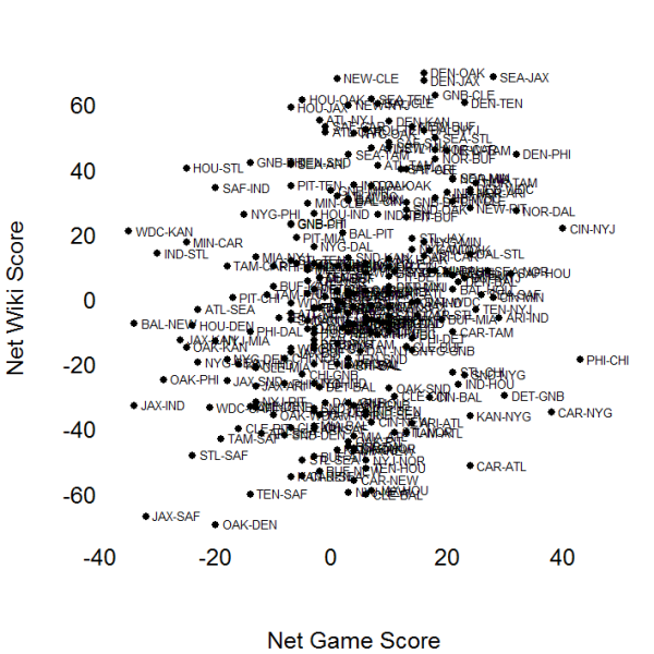 2013 NFL Games Arranged by Net Game Score and Preseason Wiki Survey Rating Differentials