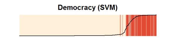 prelim.democracy.svm.sepplot