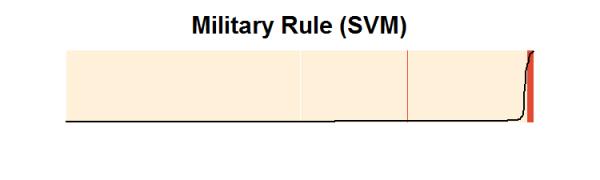 prelim.military.svm.sepplot