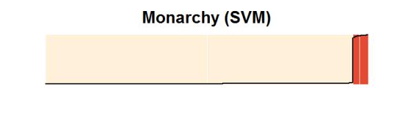 prelim.monarchy.svm.sepplot