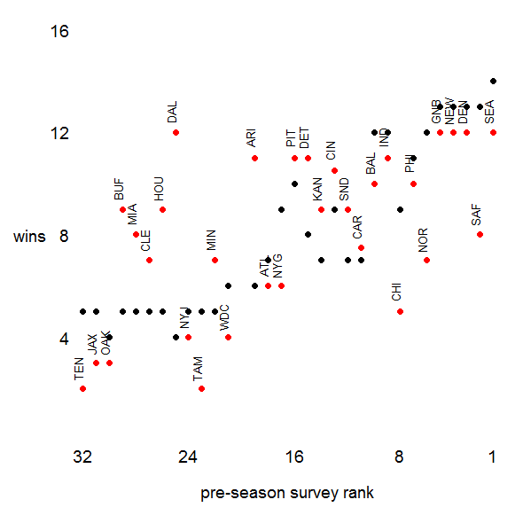 Predicted (black) and observed (red) 2014 regular-season win totals by team using whole-game counts