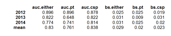 AUC and Brier scores for coup forecasts posted on Dart-Throwing Chimp, 2012-2014, by coup event data source