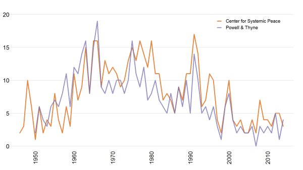 Annual counts of coup events worldwide from two data sources, 1946-2014