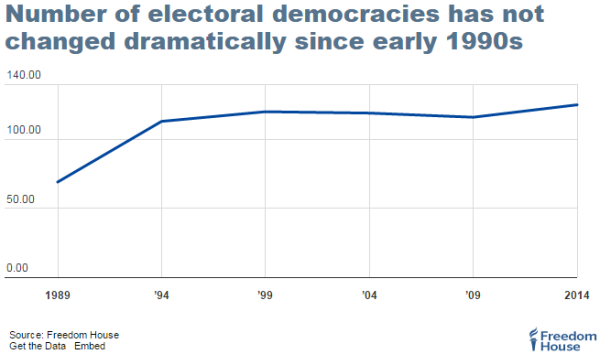 fh.electoraldemocracies.2015