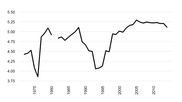 A population-weighted annual scalar measure of freedom in the world, 1972-2014