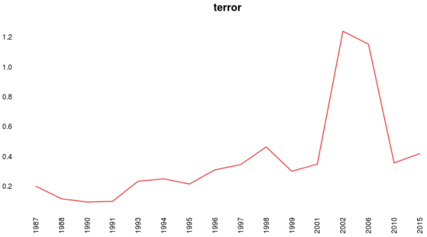 NSS terror time trend