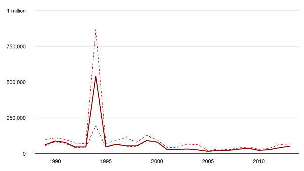 Annual, global battle-related deaths and deaths from one-sided violence, 1989-2013 (Data source: UCDP)
