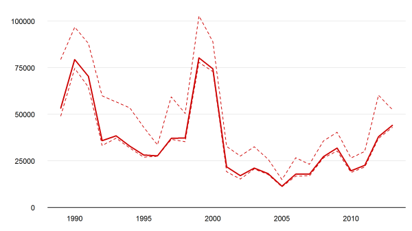 Annual estimates of battle-related deaths worldwide, 1989-2013 (data source: UCDP)