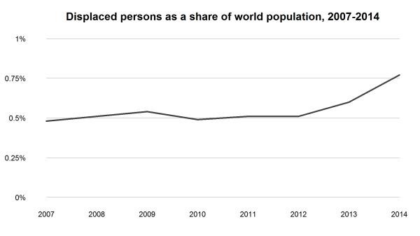 unhcr.refugee.trends