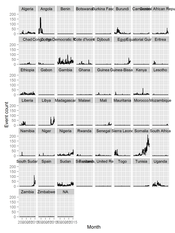 Monthly counts of battle events, January 1997-June 2015