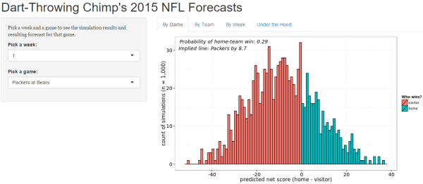 nfl.forecast.packers.bears