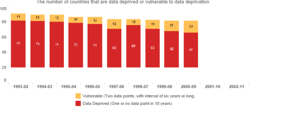 poverty.data.deprivation.barchart